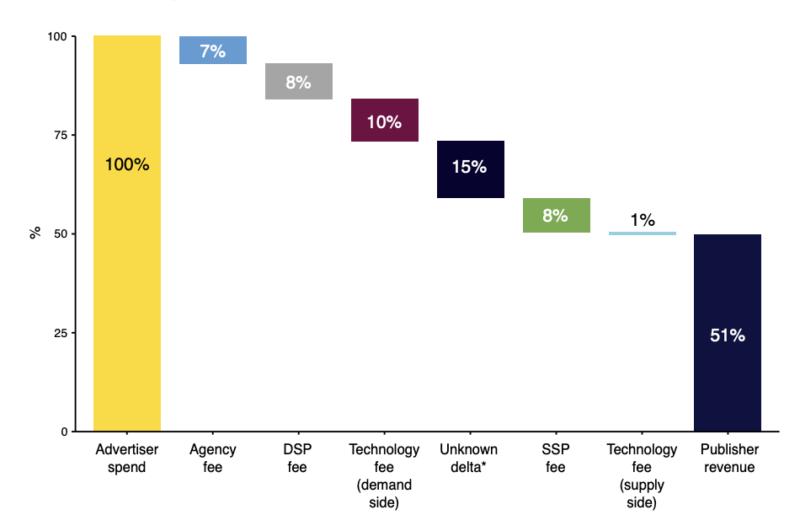 isba survey 2020 waterfall spend efficiency, nieuw tijdperk in van mediabureau contracten